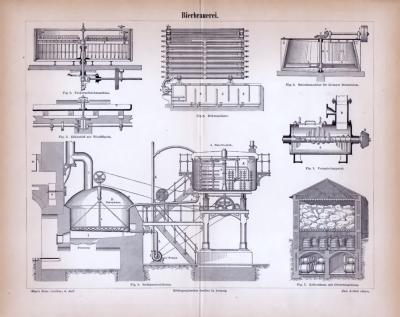 Bierbrauerei ca. 1885 Original der Zeit