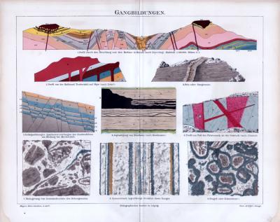 Chromolithographie aus 1885 zeigt Gangbildungen aus der Geologie.