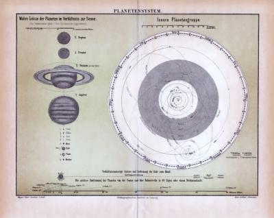 Farbige Lithographie aus 1885 zeigt das Planetensystem und die Laufbahnen der Planeten.