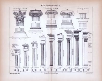 Stich aus 1885 zeigt verschiedene Säulenformen aus der Architektur.