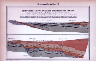Stiche aus 1885 zeigt das geologische Profil des Kohlenfeldes von Zwickau aus der erdzeitlichen Formation der Steinkohlzezeit.
