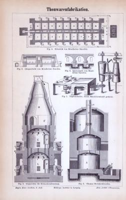 Stich aus 1885 zum Thema Thonwarenfabrikation.