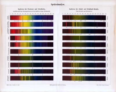 Chromolithographie aus 1885 zeigt Skalen der Spektralanalyse nach Bunsen und Kirchhoff.