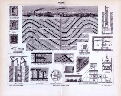 Historischer Stich über Bergbautechniken aus dem Jahr 1893.