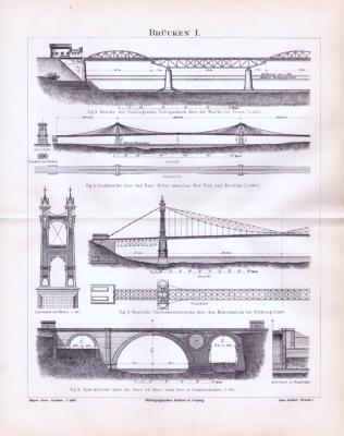 Stich mit architektonischen Ansichten zum Thema Brücken aus 1893. Es werden 4 verschiedene Brücken gezeigt.