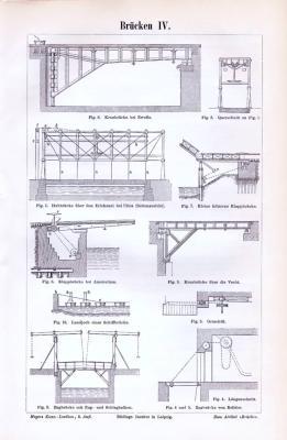 Stich aus 1893 mit 10 Figuren zum Thema Funktion / Konstruktion von Brücken.