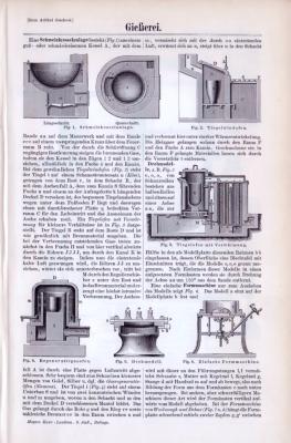 Technische Abhandlung aus 1893 zum Thema Gießerei.