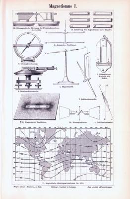 Stich aus 1893 zeigt verschiedene Details zum Magnetismus.
