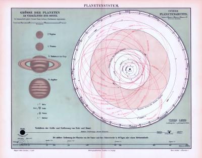 Farbige Lithographie aus 1893 zeigt das Planetensystem und die Laufbahnen der Planeten.