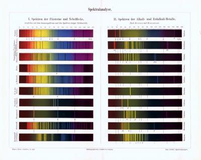 Chromolithographie aus 1893 zeigt Skalen der Spektralanalyse nach Bunsen und Kirchhoff.