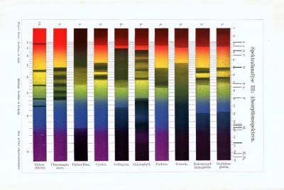 Chromolithographie aus 1893 zeigt die Absorptionsspektren der Spektralanalyse.