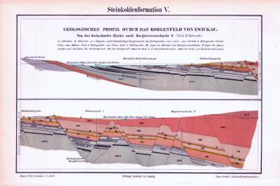 Farbige Illustration von einer Steinkohleformation des Kohlenfeldes von Zwickau aus 1893.