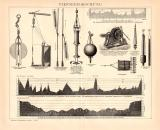 Tiefseeforschung Holzstich 1891 Original der Zeit